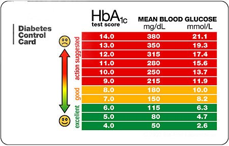 Blood Glucose Levels